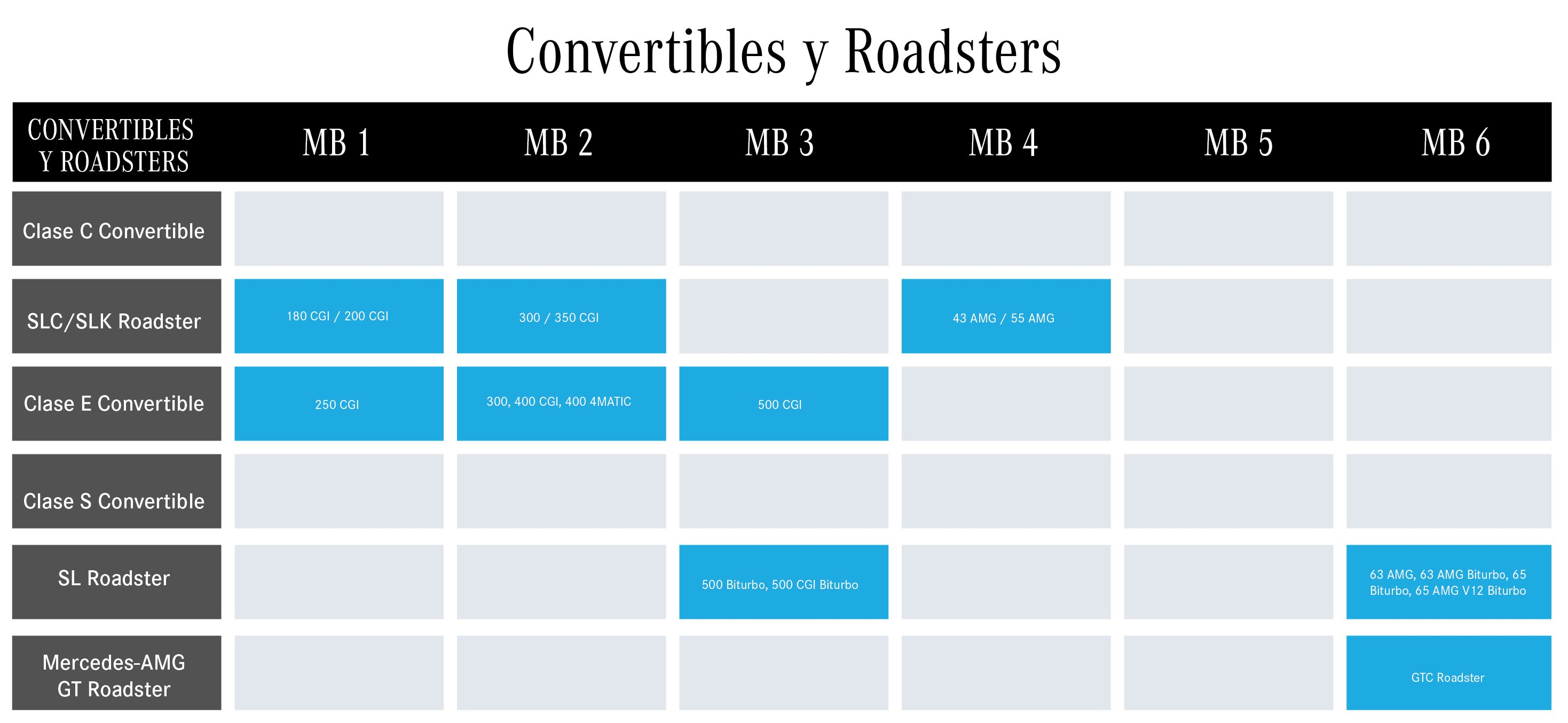 CONVERTIBLES Y ROADSTERS