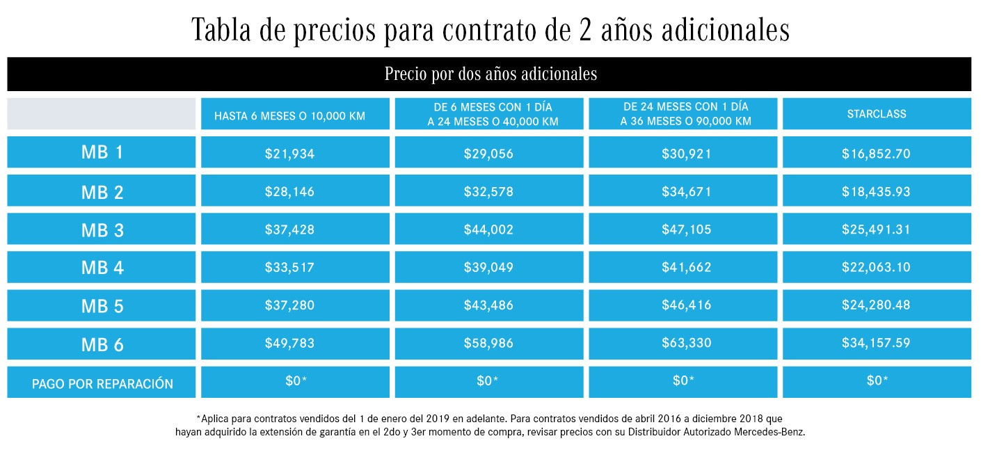 Tabla de precios para contrato de 2 años adicionales