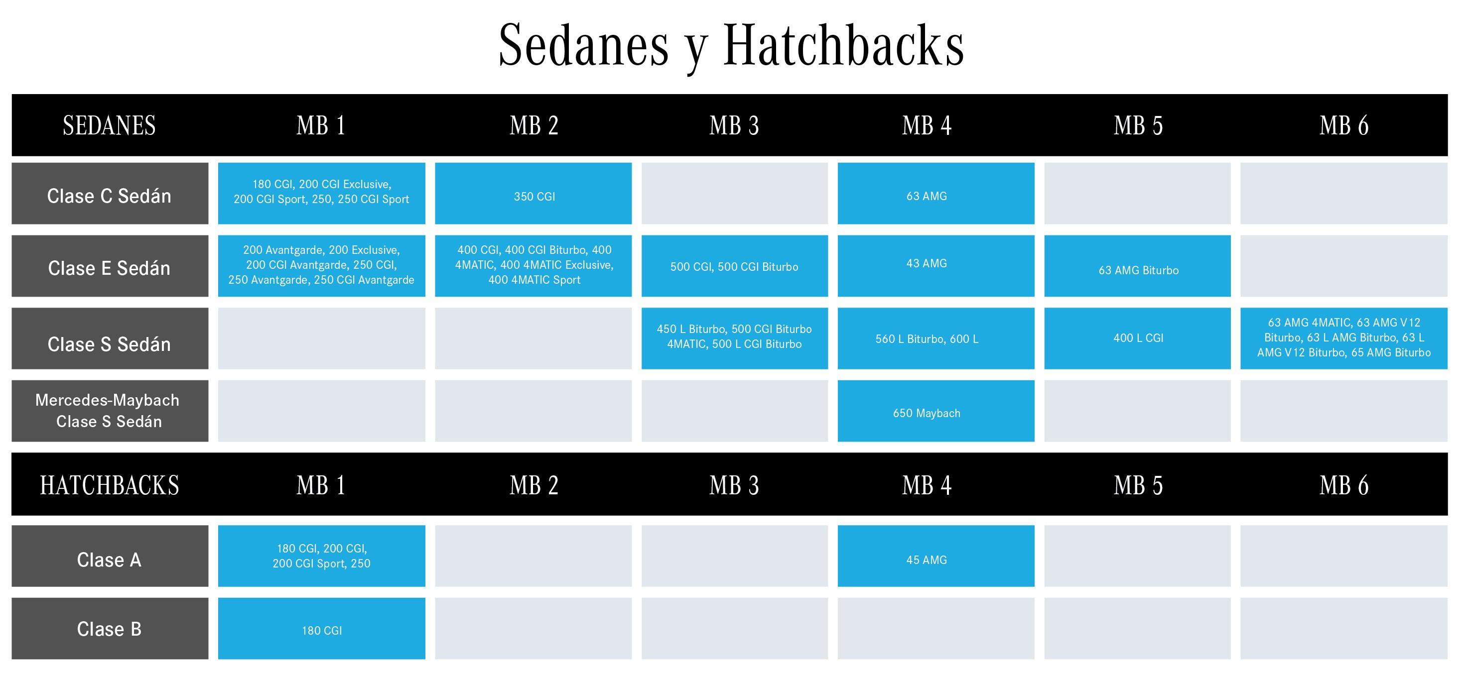 SEDANES Y HATCHBACK